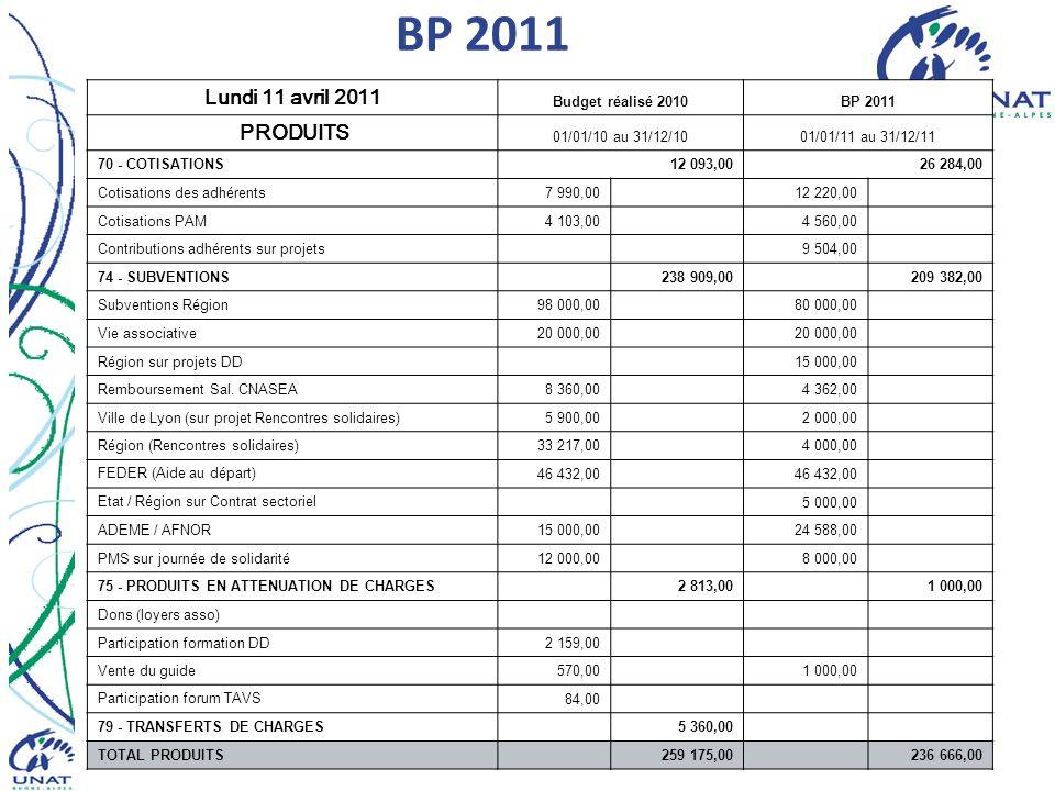 11 avril 2011CA UNAT Rhône-Alpes21 BP 2011 Lundi 11 avril 2011 Budget réalisé 2010BP 2011 PRODUITS 01/01/10 au 31/12/1001/01/11 au 31/12/11 70 - COTISATIONS 12 093,00 26 284,00 Cotisations des adhérents7 990,00 12 220,00 Cotisations PAM4 103,00 4 560,00 Contributions adhérents sur projets 9 504,00 74 - SUBVENTIONS 238 909,00 209 382,00 Subventions Région98 000,00 80 000,00 Vie associative20 000,00 Région sur projets DD 15 000,00 Remboursement Sal.