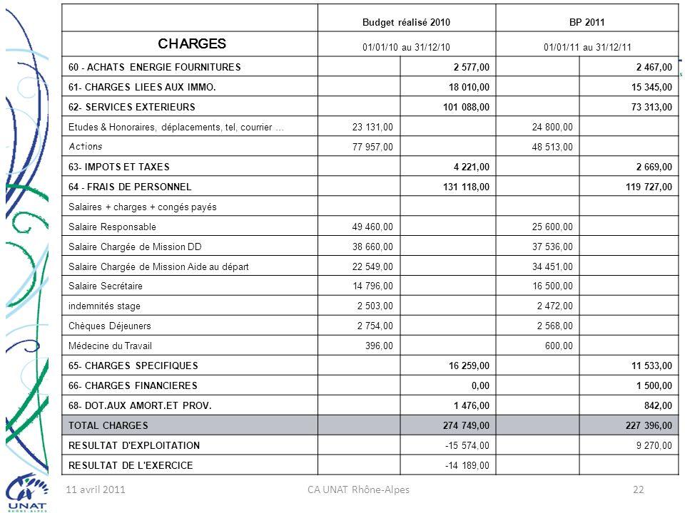 11 avril 2011CA UNAT Rhône-Alpes22 Budget réalisé 2010BP 2011 CHARGES 01/01/10 au 31/12/1001/01/11 au 31/12/11 60 - ACHATS ENERGIE FOURNITURES 2 577,00 2 467,00 61- CHARGES LIEES AUX IMMO.