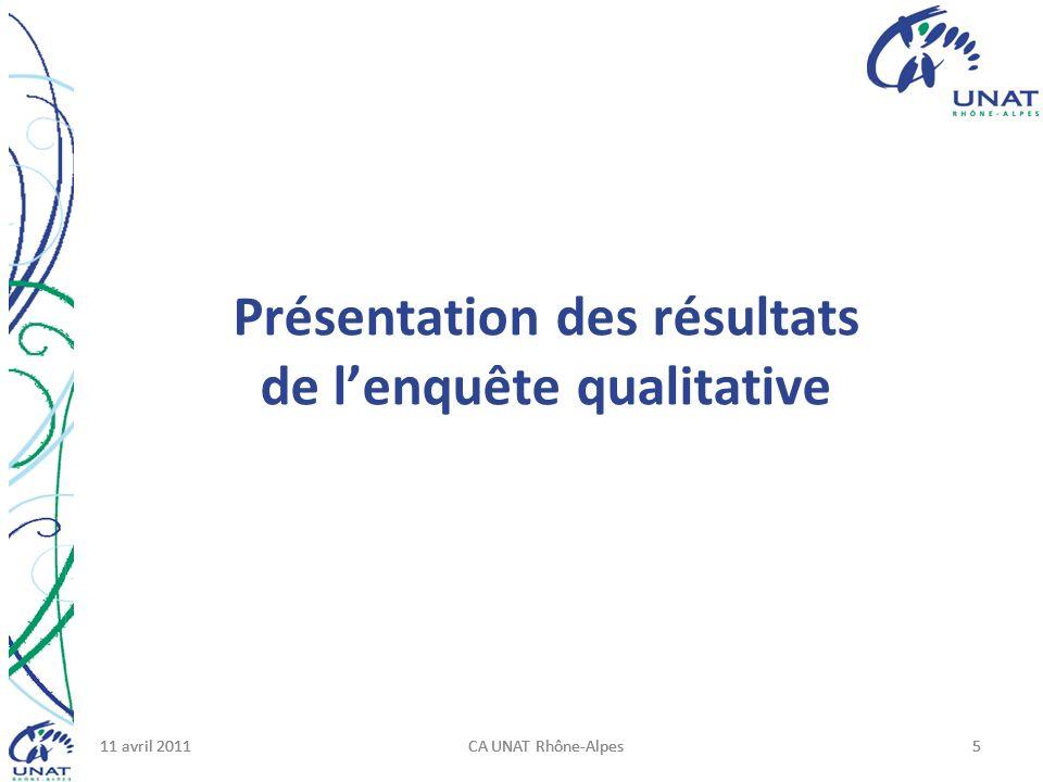 11 avril 2011CA UNAT Rhône-Alpes511 avril 2011CA UNAT Rhône-Alpes511 avril 2011CA UNAT Rhône-Alpes5 Présentation des résultats de lenquête qualitative