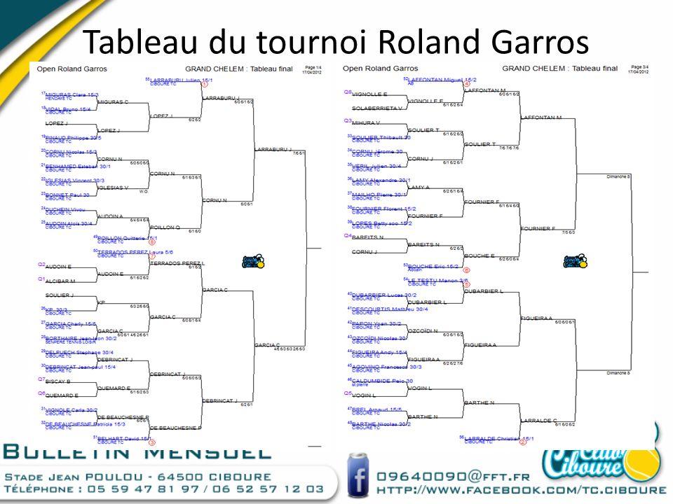 Tableau du tournoi Roland Garros