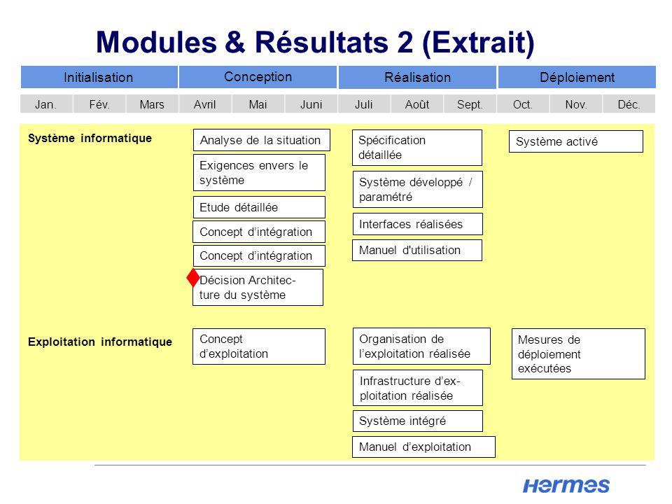 Concept dexploitation Organisation de lexploitation réalisée Système intégré Mesures de déploiement exécutées Exploitation informatique Analyse de la