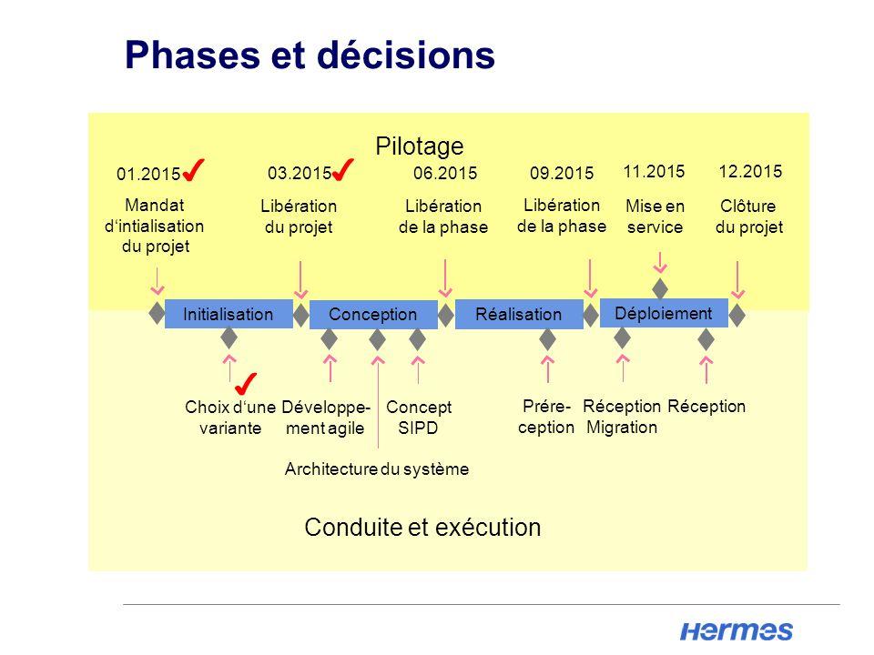 Phases et décisions Initialisation Conception Réalisation Déploiement Mandat dintialisation du projet Libération du projet Libération de la phase Libé