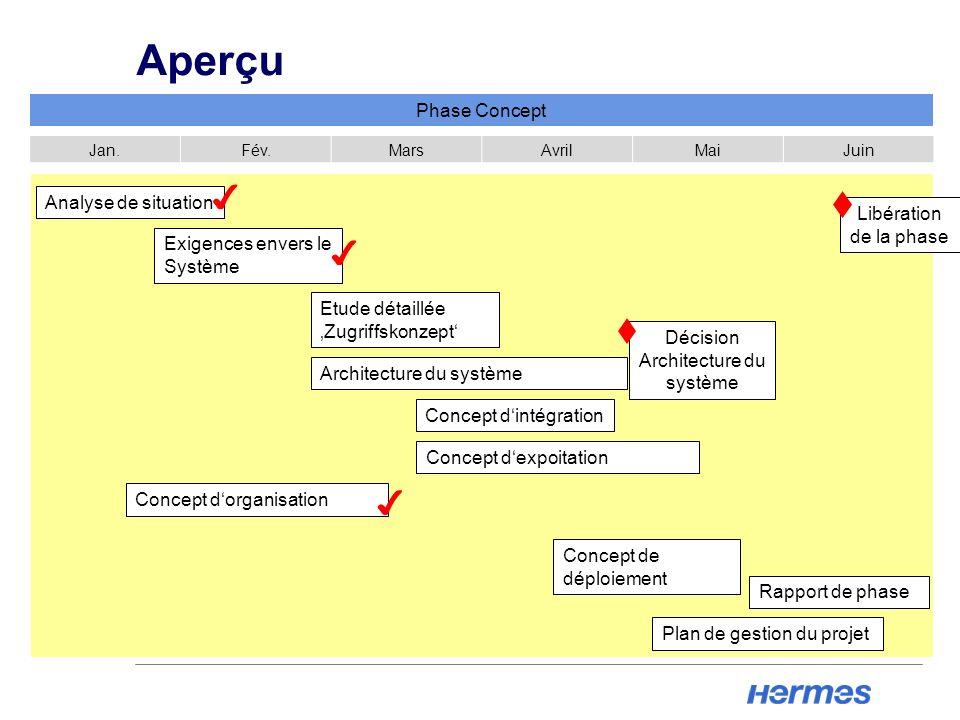 Aperçu Phase Concept Jan.Fév.MarsAvrilMaiJuin Plan de gestion du projet Concept dexpoitation Analyse de situation Exigences envers le Système Etude dé