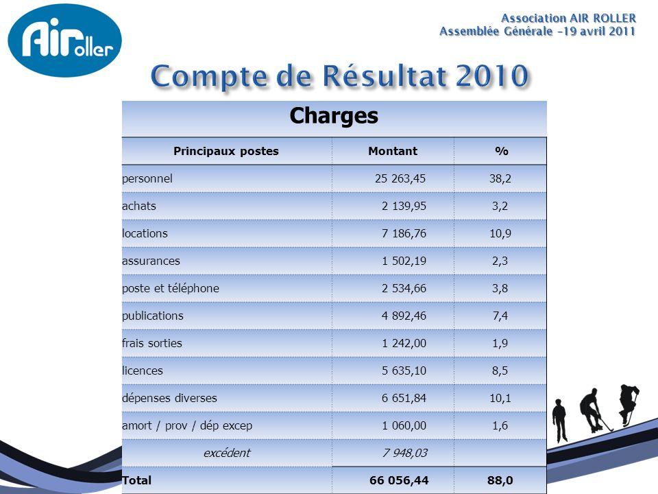 Association AIR ROLLER Assemblée Générale –19 avril 2011 Charges Principaux postesMontant % personnel 25 263,4538,2 achats 2 139,953,2 locations 7 186