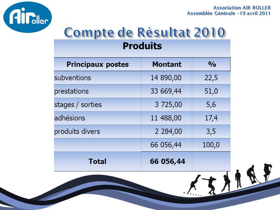 Association AIR ROLLER Assemblée Générale –19 avril 2011 Produits Principaux postesMontant % subventions 14 890,0022,5 prestations 33 669,4451,0 stage