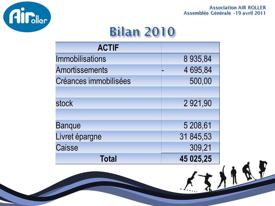 Association AIR ROLLER Assemblée Générale –19 avril 2011 ACTIF Immobilisations 8 935,84 Amortissements- 4 695,84 Créances immobilisées 500,00 stock 2