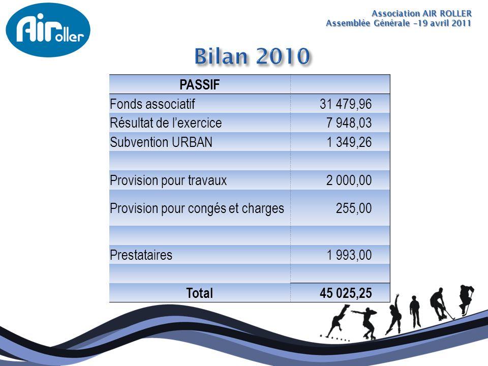 Association AIR ROLLER Assemblée Générale –19 avril 2011 PASSIF Fonds associatif 31 479,96 Résultat de lexercice 7 948,03 Subvention URBAN 1 349,26 Pr
