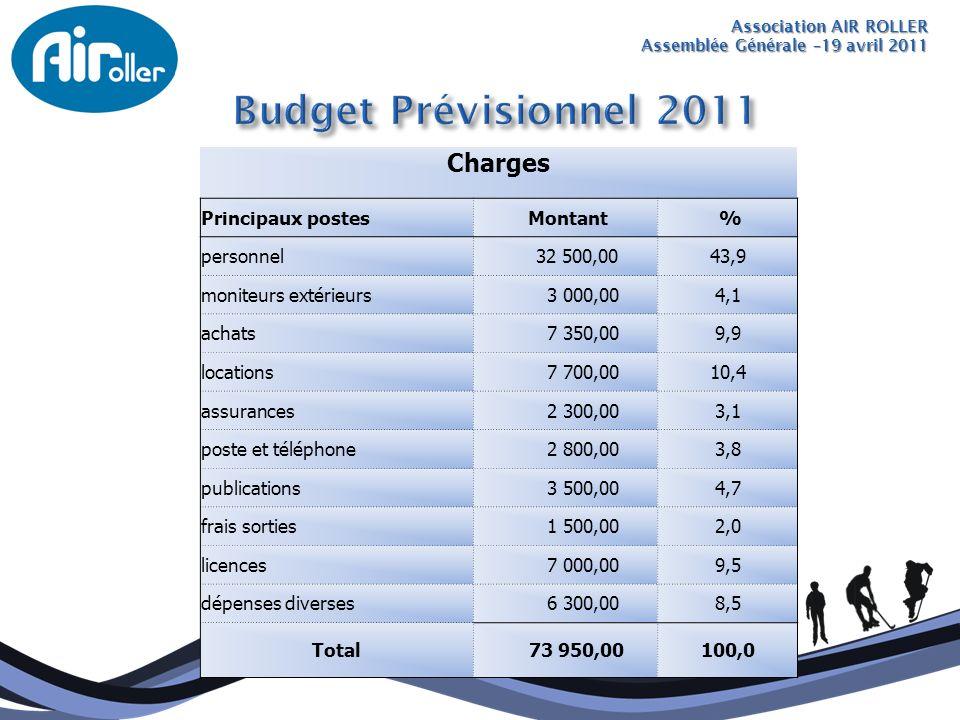 Association AIR ROLLER Assemblée Générale –19 avril 2011 Charges Principaux postes Montant % personnel 32 500,0043,9 moniteurs extérieurs 3 000,004,1