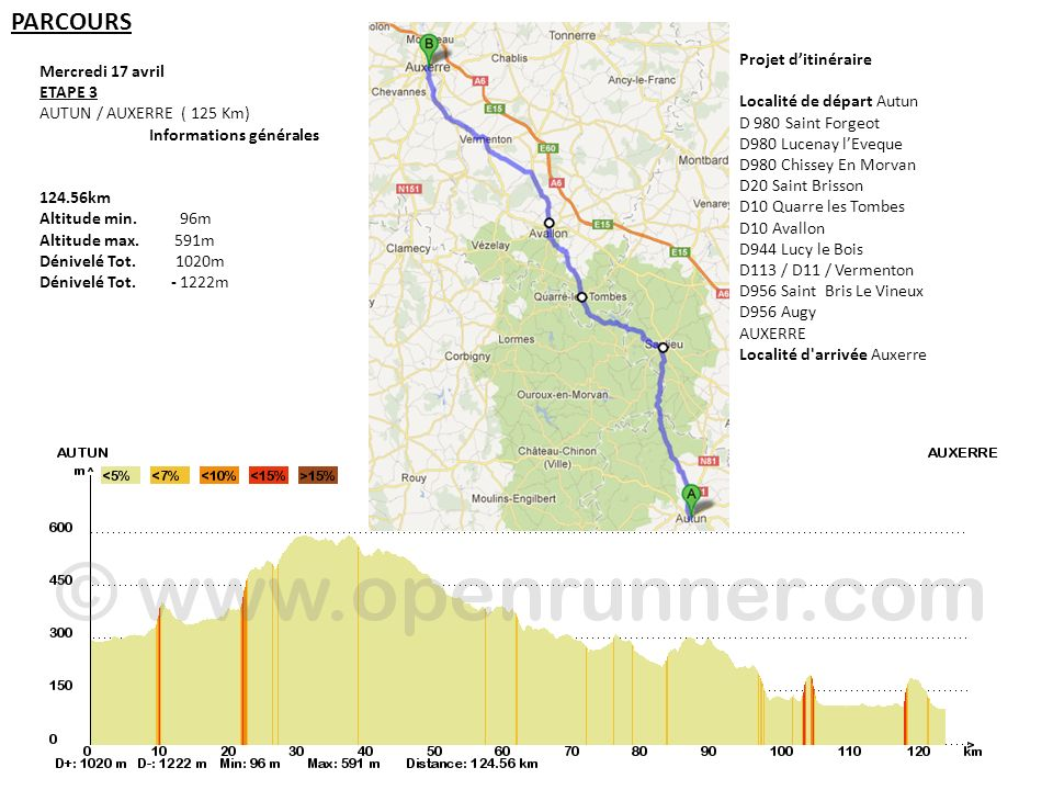 Mercredi 17 avril ETAPE 3 AUTUN / AUXERRE ( 125 Km) Informations générales 124.56km Altitude min. 96m Altitude max. 591m Dénivelé Tot. 1020m Dénivelé