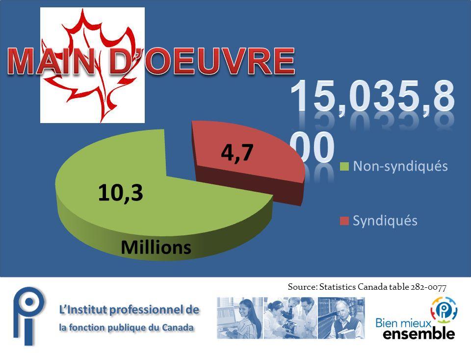 Source: Statistics Canada table 282-0077