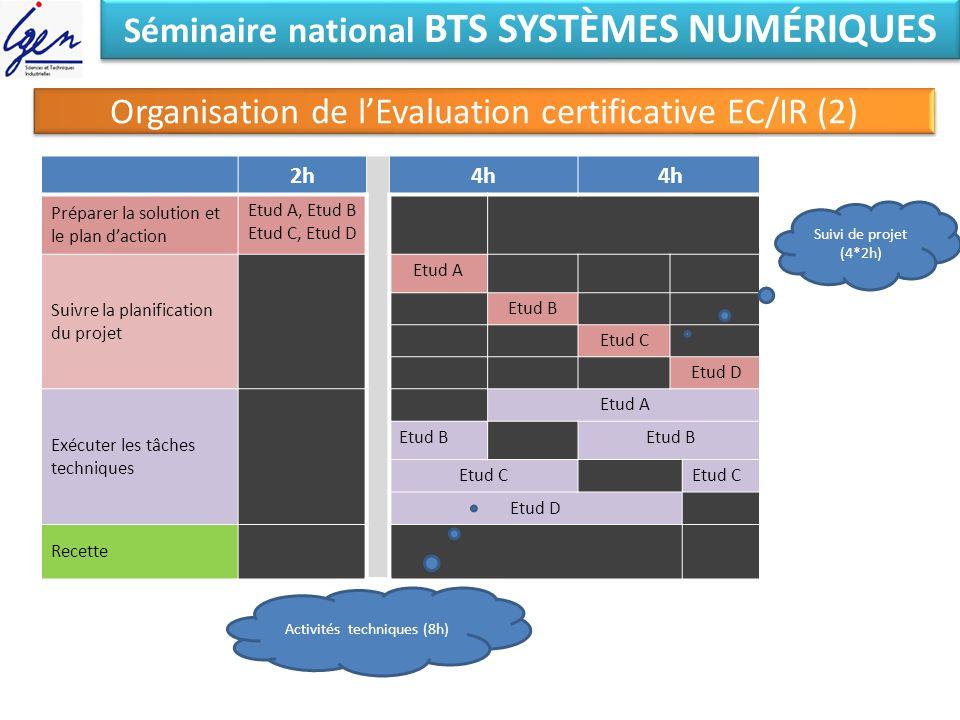 Séminaire national BTS SYSTÈMES NUMÉRIQUES Organisation de lEvaluation certificative EC/IR (2) 2h4h 2h Préparer la solution et le plan daction Etud A,