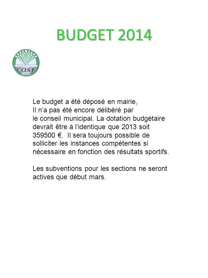 Le budget a été déposé en mairie, Il na pas été encore délibéré par le conseil municipal.