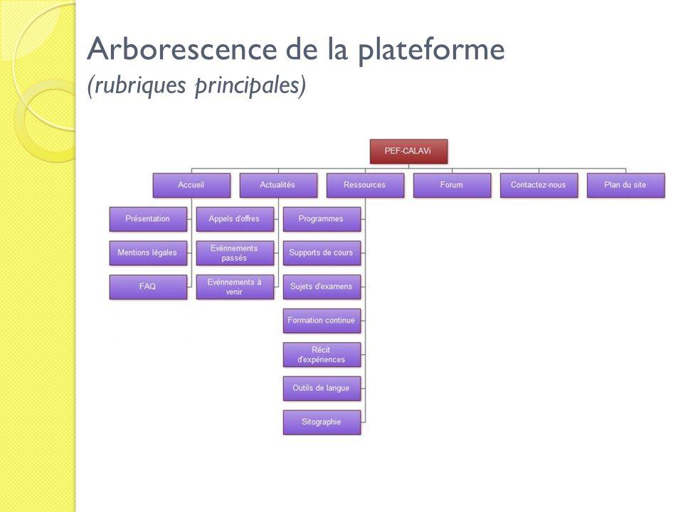 Arborescence de la plateforme (rubriques principales)