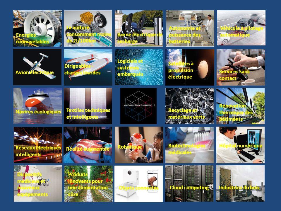 Energies renouvelables La voiture consommant moins de 2l/100km Borne électrique de recharge Autonomie et puissance des batteries Véhicule à pilotage automatique Avion électrique Dirigeables - charges lourdes Logiciels et systèmes embarqués Satellites à propulsion électrique Navires écologiques Textiles techniques et intelligents Recyclage et matériaux verts Rénovation thermique des bâtiments Réseaux électriques intelligents Biotechnologies médicales Hôpital numérique Dispositifs médicaux et nouveaux équipements Produits innovants pour une alimentation sûre Cloud computing Robotique Objets connectés Services sans contact Industries du bois Réalité augmentée