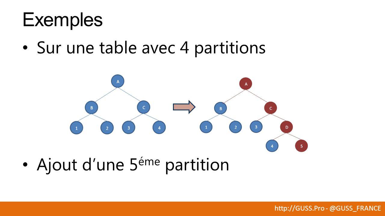 http://GUSS.Pro - @GUSS_FRANCE Sur une table avec 4 partitions Exemples Ajout dune 5 éme partition