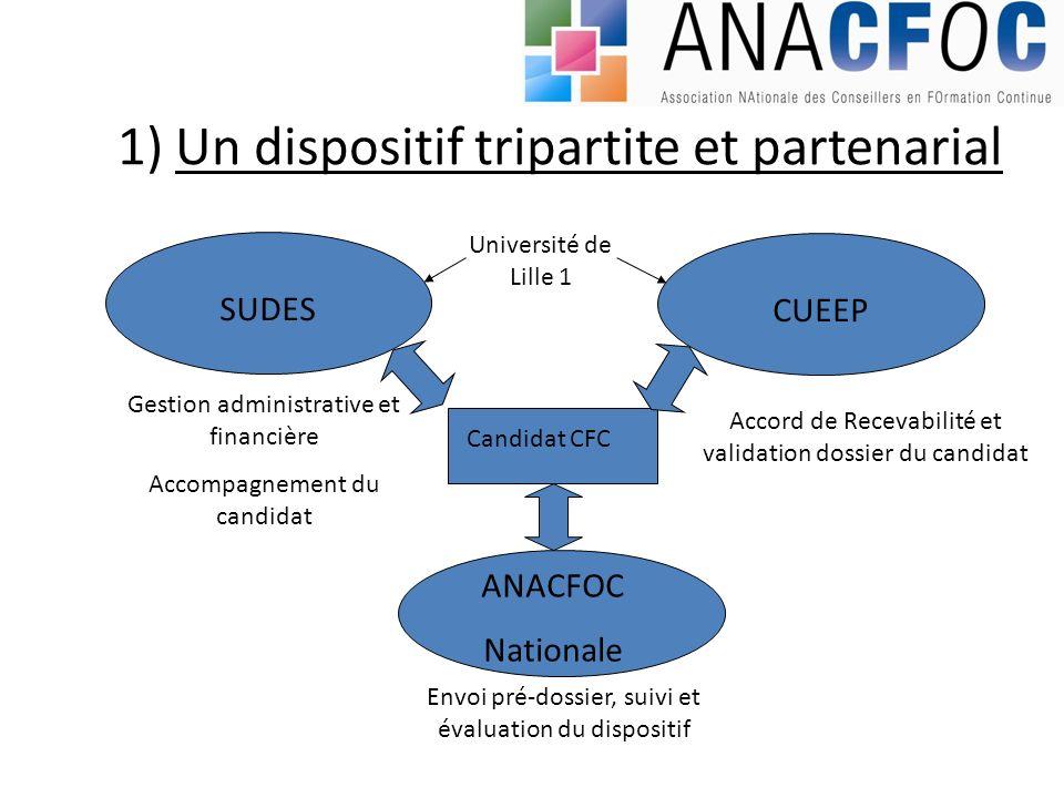 1) Un dispositif tripartite et partenarial SUDES Gestion administrative et financière Accompagnement du candidat Université de Lille 1 CUEEP Candidat