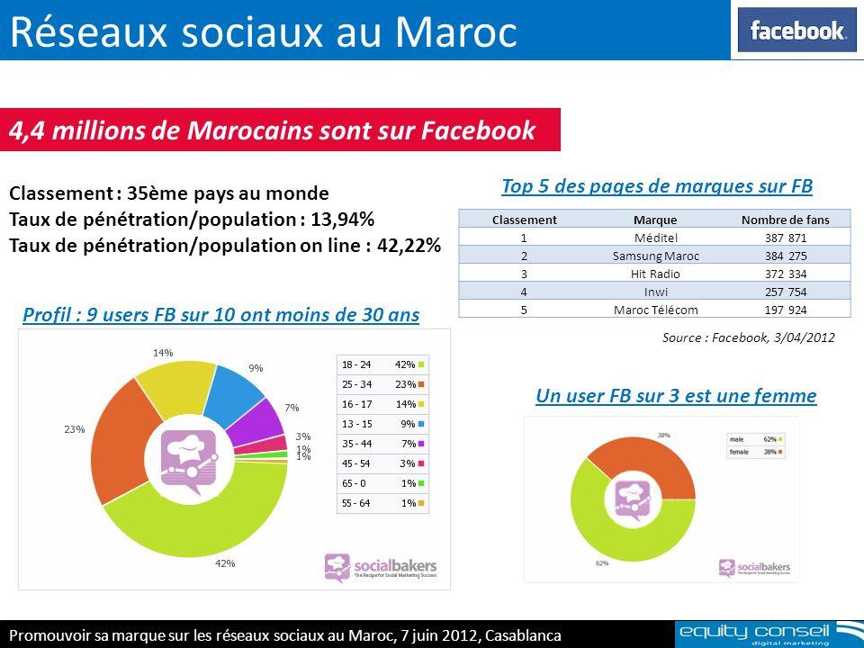 Réseaux sociaux au Maroc E-réputation & personnal branding, 5 avril 2012 4,4 millions de Marocains sont sur Facebook Classement : 35ème pays au monde