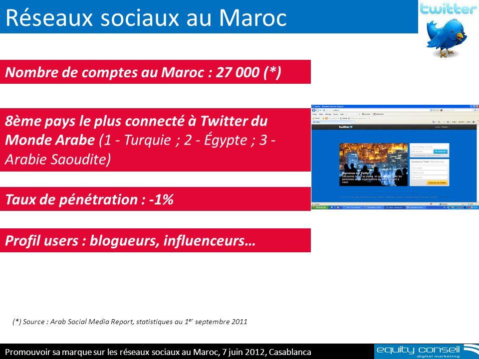 Réseaux sociaux au Maroc Nombre de comptes au Maroc : 27 000 (*) 8ème pays le plus connecté à Twitter du Monde Arabe (1 - Turquie ; 2 - Égypte ; 3 - A