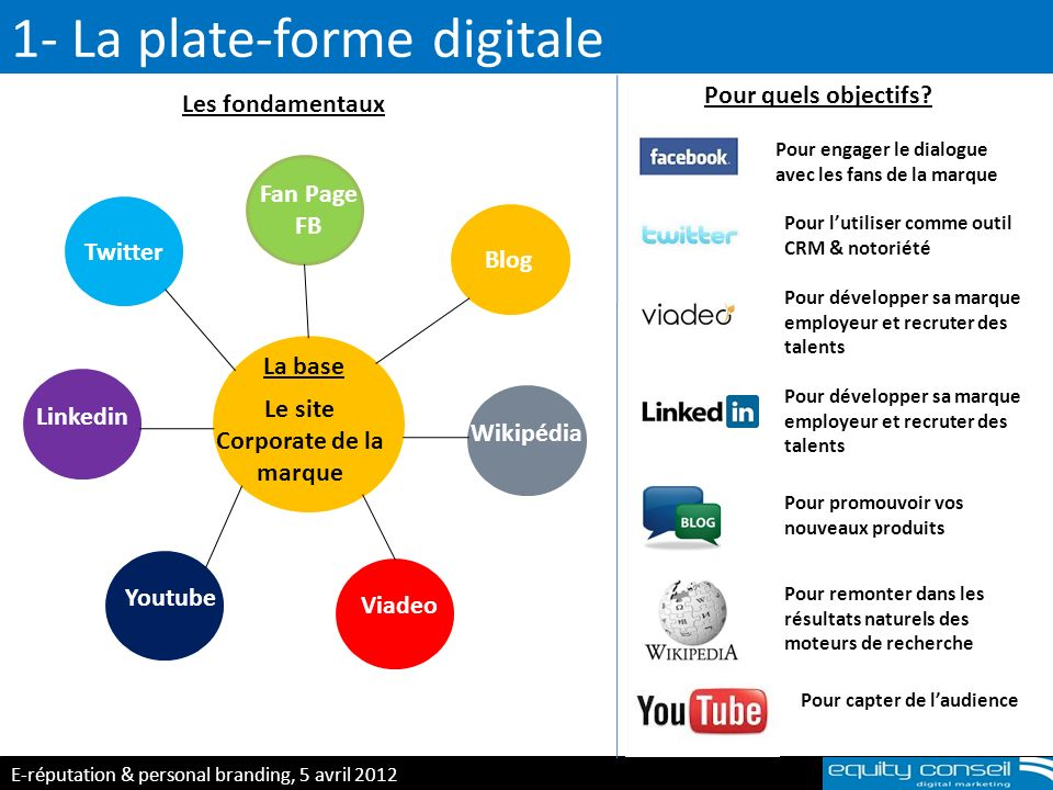 1- La plate-forme digitale E-réputation & personal branding, 5 avril 2012 (*) Le site Corporate de la marque Blog Fan Page FB Twitter Linkedin Viadeo