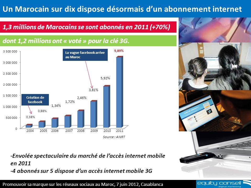 Un Marocain sur dix dispose désormais dun abonnement internet 1,3 millions de Marocains se sont abonnés en 2011 (+70%) 2004 2005 2006 2007 2008 2009 2