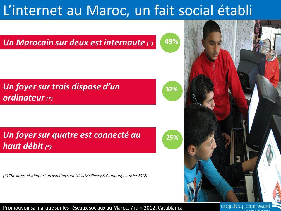 Les Marocains adoptent le-commerce 513 MDH dachats en ligne (+72%, n-1) 714 000 Transactions (+116%, n-1) 750 DH Panier moyen (-20%, n-1) Le règlement des factures et le shopping viennent en tête des dépenses en ligne des Marocains (*)Source : Maroc Télécommerce Chiffres 2011 (*) Promouvoir sa marque sur les réseaux sociaux au Maroc, 7 juin 2012, Casablanca