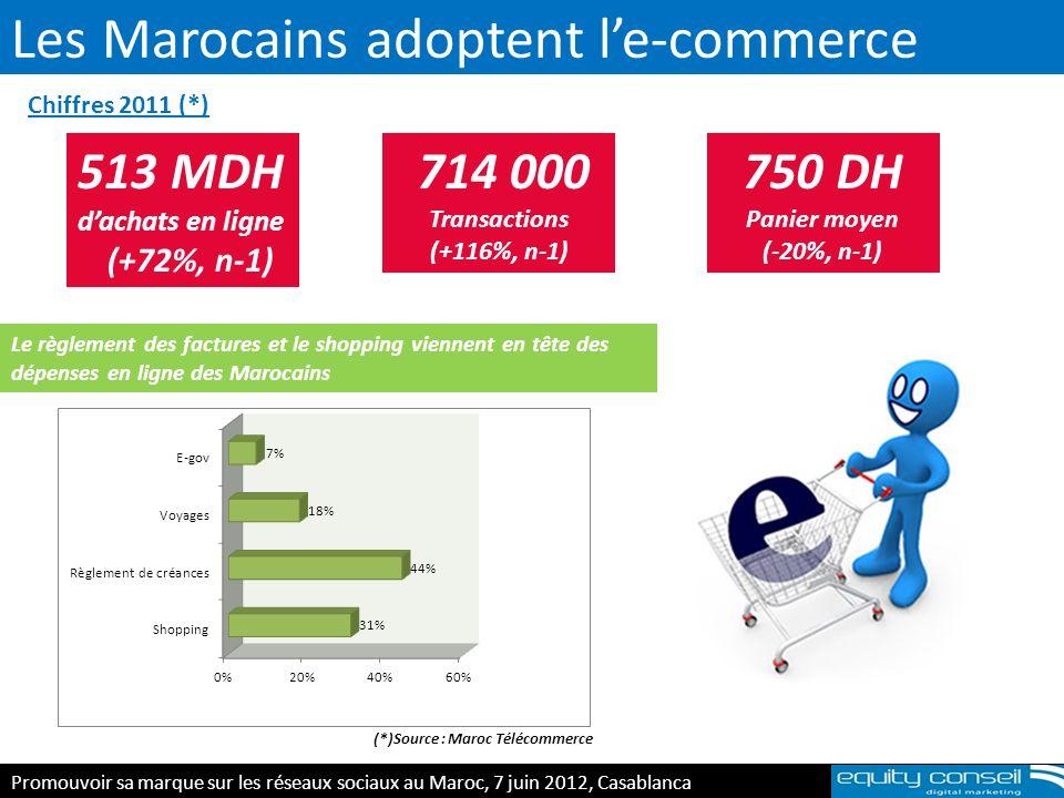 Les Marocains adoptent le-commerce 513 MDH dachats en ligne (+72%, n-1) 714 000 Transactions (+116%, n-1) 750 DH Panier moyen (-20%, n-1) Le règlement