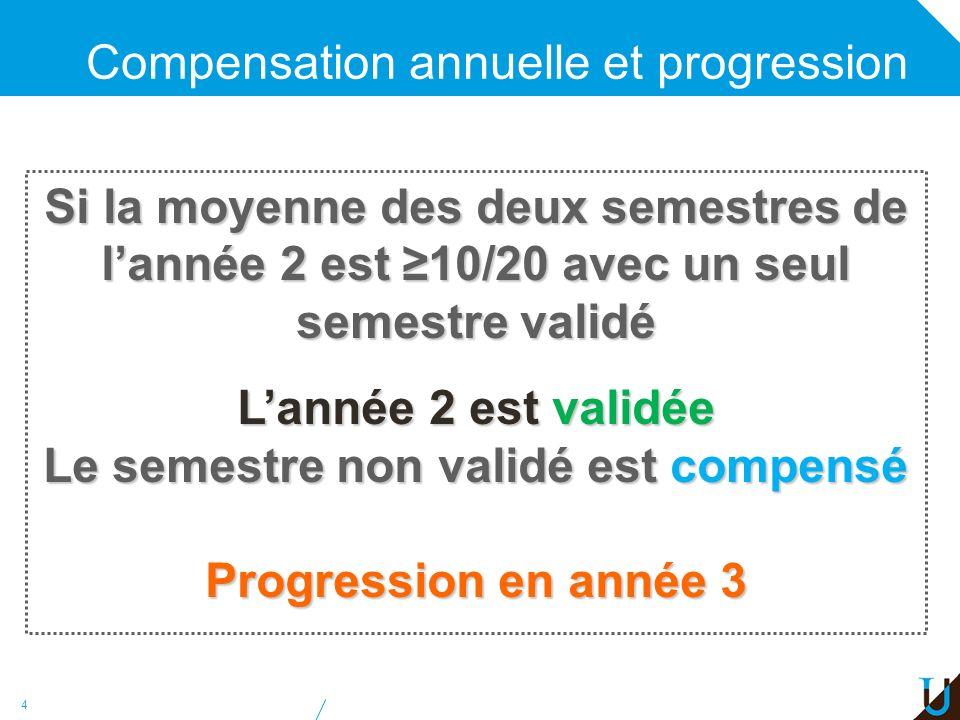 45 Stage Un stage réalisé entre L2 et L3 pourra être validé dans lUE DMP (S6).