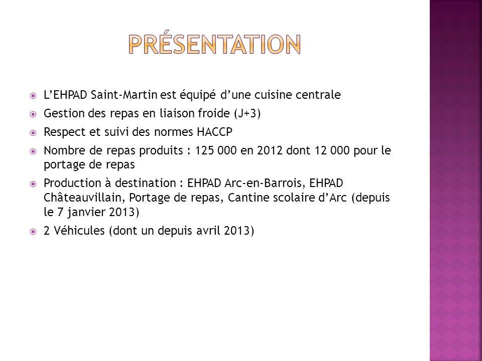 LEHPAD Saint-Martin est équipé dune cuisine centrale Gestion des repas en liaison froide (J+3) Respect et suivi des normes HACCP Nombre de repas produits : 125 000 en 2012 dont 12 000 pour le portage de repas Production à destination : EHPAD Arc-en-Barrois, EHPAD Châteauvillain, Portage de repas, Cantine scolaire dArc (depuis le 7 janvier 2013) 2 Véhicules (dont un depuis avril 2013)