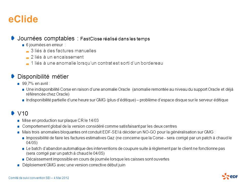 Comité de suivi convention SEI – 4 Mai 2012 eClide Journées comptables : FastClose réalisé dans les temps 6 journées en erreur : 3 liés à des factures manuelles 2 liés à un encaissement 1 liés à une anomalie lorsquun contrat est sorti dun bordereau Disponibilité métier 99,7% en avril : Une indisponibilité Corse en raison dune anomalie Oracle (anomalie remontée au niveau du support Oracle et déjà référencée chez Oracle) Indisponibilité partielle dune heure sur GMG (plus déditique) – problème despace disque sur le serveur éditique V10 Mise en production sur plaque CR le 14/03 Comportement global de la version considéré comme satisfaisant par les deux centres Mais trois anomalies bloquantes ont conduit EDF-SEI à décider un NO-GO pour la généralisation sur GMG : Impossibilité de faire les factures estimatives Gaz (ne concerne que la Corse - sera corrigé par un patch à chaud le 04/05) Le batch dabandon automatique des interventions de coupure suite à règlement par le client ne fonctionne pas (sera corrigé par un patch à chaud le 04/05) Décaissement impossible en cours de journée lorsque les caisses sont ouvertes Déploiement GMG avec une version corrective début juin
