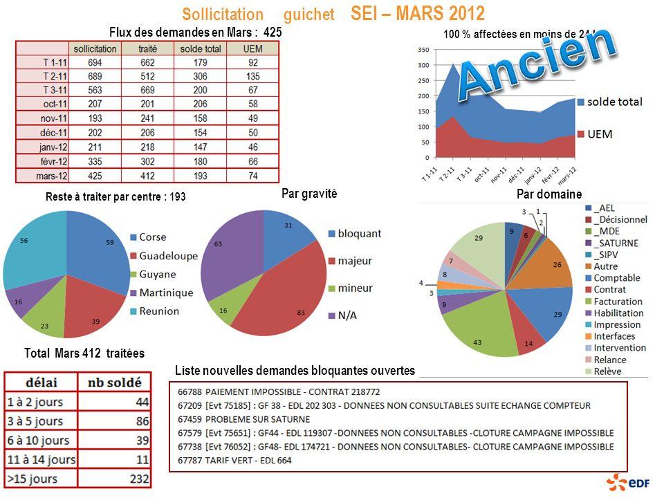 Sollicitation guichet SEI – MARS 2012 Reste à traiter par centre : 193 Total Mars 412 traitées Par gravité Par domaine Liste nouvelles demandes bloqua