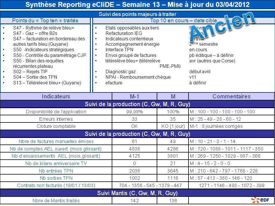 Points du « Top ten » traités S47 - Rythme de relève bleu+ S47 - Gaz – offre B2s S47 – facturation en bordereau des autres tarifs bleu (Guyane) S50 -Indicateurs stratégiques S50 - Contrôle du paramétrage CJP S50 - Bilan des requêtes récurrentes plateau S02 – Rejets TIP S04 – Sortie des TPN S13 – Télérelevé bleu+ (Guyane) Synthèse Reporting eCliDE – Semaine 13 – Mise à jour du 03/04/2012 Suivi des points majeurs à traiter Top 10 en cours – date cible Etats opposables aux tiersfin avril Refacturation IEGfin avril Indicateurs contentieuxfin avril Accompagnement énergie2 ème semestre Interface TPNen cours Envoi groupé de facturespb éditique – à définir télérelève bleu+ (télérelèveavr (autres que Corse) PME-PMI) Diagnostic gazdébut avril NPAI - Remboursement chèquev11 efactureà définir