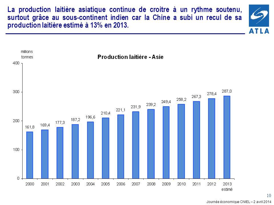 Journée économique CNIEL – 2 avril 2014 10 La production laitière asiatique continue de croitre à un rythme soutenu, surtout grâce au sous-continent indien car la Chine a subi un recul de sa production laitière estimé à 13% en 2013.