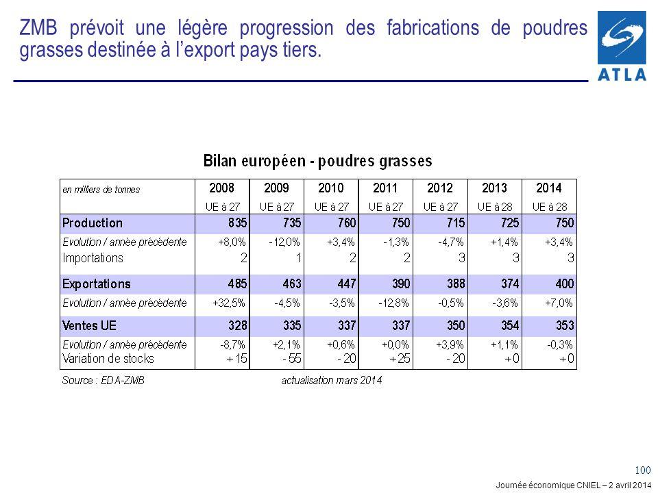 Journée économique CNIEL – 2 avril 2014 100 ZMB prévoit une légère progression des fabrications de poudres grasses destinée à lexport pays tiers.