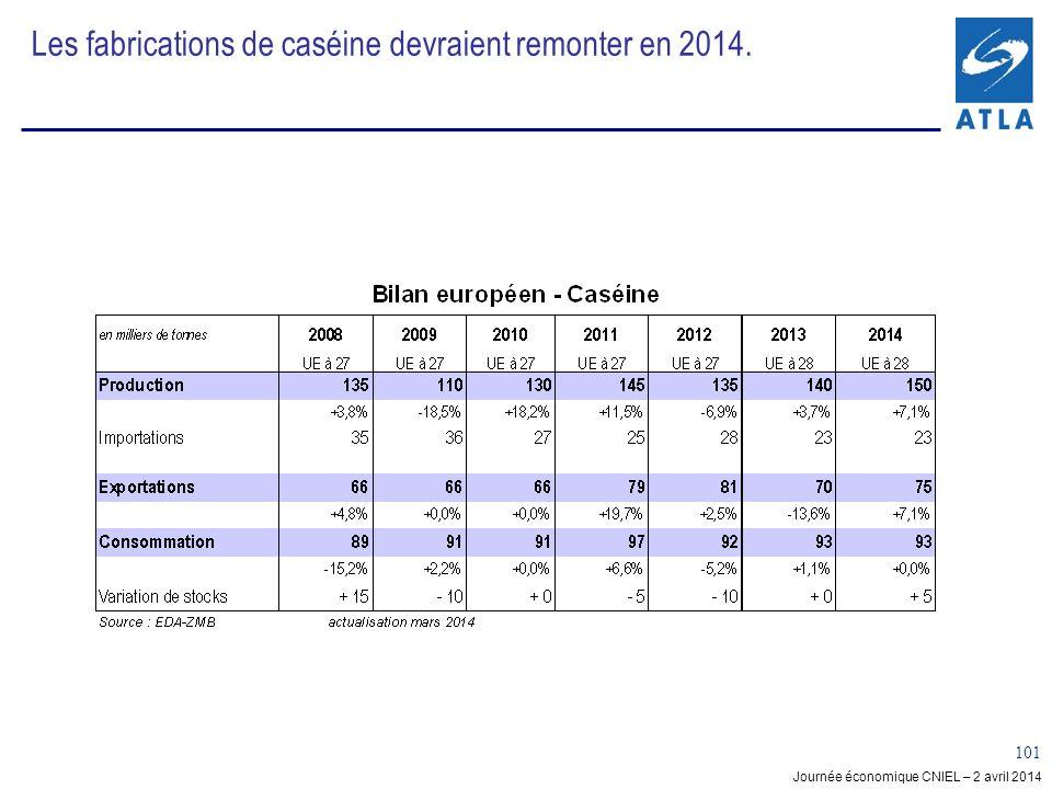 Journée économique CNIEL – 2 avril 2014 101 Les fabrications de caséine devraient remonter en 2014.