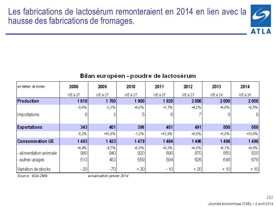 Journée économique CNIEL – 2 avril 2014 102 Les fabrications de lactosérum remonteraient en 2014 en lien avec la hausse des fabrications de fromages.