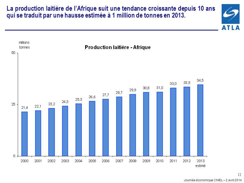 Journée économique CNIEL – 2 avril 2014 11 La production laitière de lAfrique suit une tendance croissante depuis 10 ans qui se traduit par une hausse estimée à 1 million de tonnes en 2013.