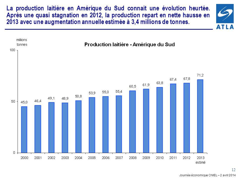 Journée économique CNIEL – 2 avril 2014 12 La production laitière en Amérique du Sud connait une évolution heurtée. Après une quasi stagnation en 2012