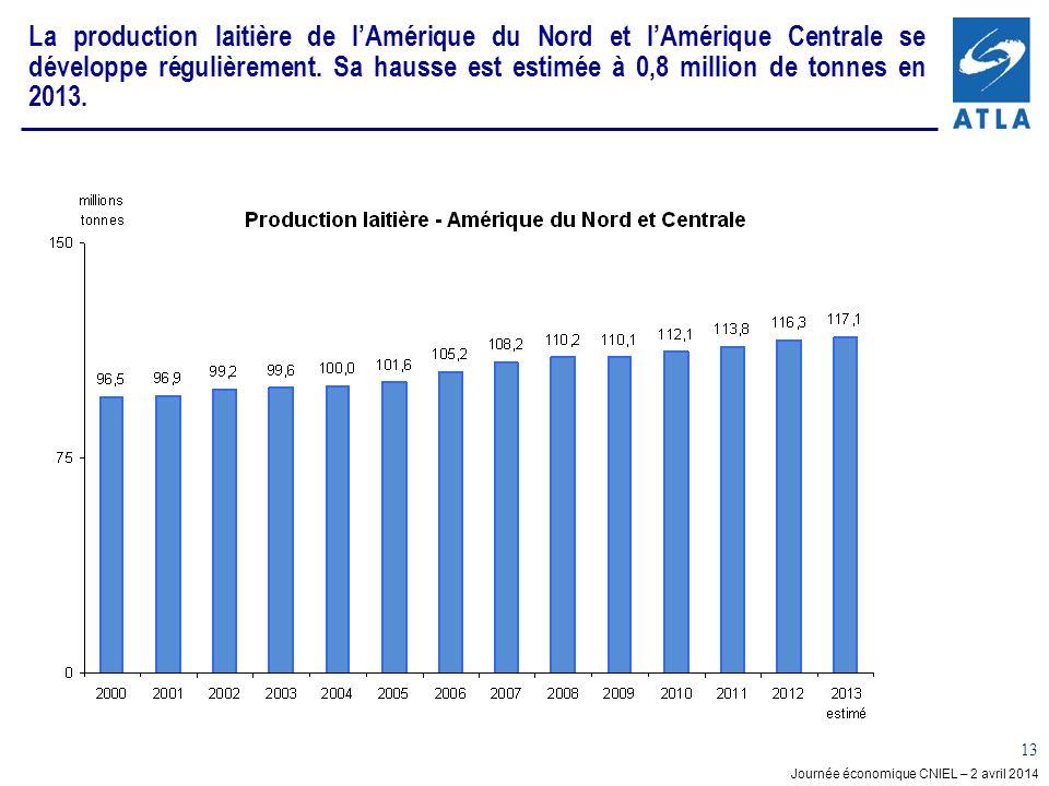 Journée économique CNIEL – 2 avril 2014 13 La production laitière de lAmérique du Nord et lAmérique Centrale se développe régulièrement. Sa hausse est
