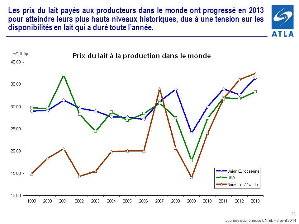 Journée économique CNIEL – 2 avril 2014 14 Les prix du lait payés aux producteurs dans le monde ont progressé en 2013 pour atteindre leurs plus hauts niveaux historiques, dus à une tension sur les disponibilités en lait qui a duré toute lannée.