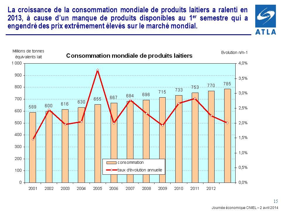 Journée économique CNIEL – 2 avril 2014 15 La croissance de la consommation mondiale de produits laitiers a ralenti en 2013, à cause dun manque de produits disponibles au 1 er semestre qui a engendré des prix extrêmement élevés sur le marché mondial.