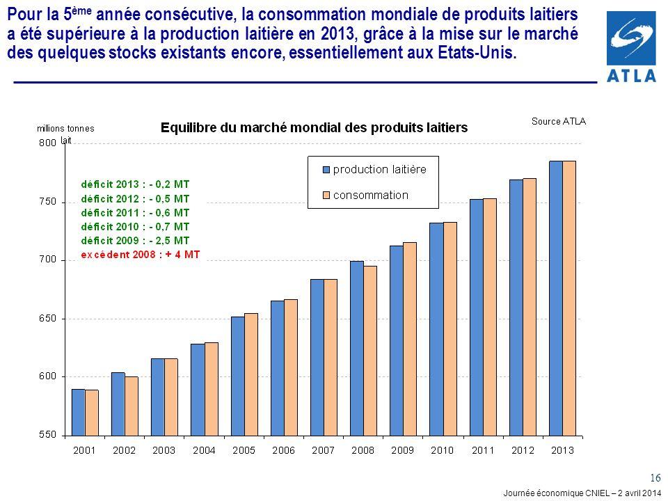 Journée économique CNIEL – 2 avril 2014 16 Pour la 5 ème année consécutive, la consommation mondiale de produits laitiers a été supérieure à la production laitière en 2013, grâce à la mise sur le marché des quelques stocks existants encore, essentiellement aux Etats-Unis.