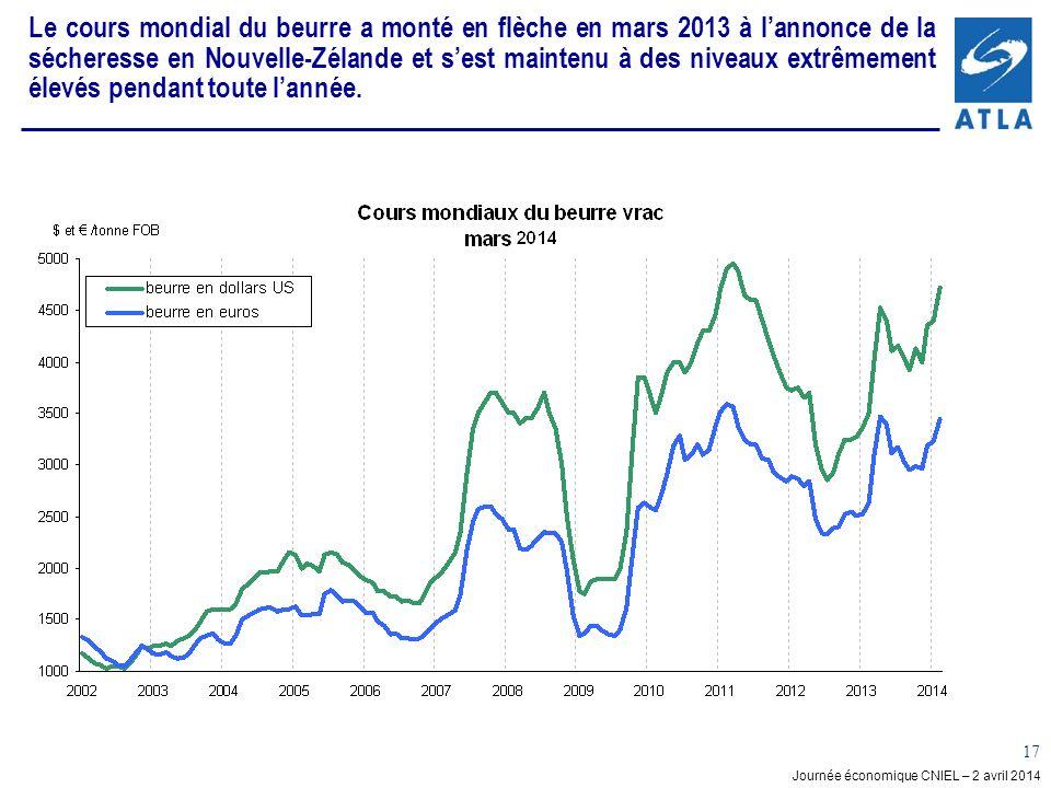 Journée économique CNIEL – 2 avril 2014 17 Le cours mondial du beurre a monté en flèche en mars 2013 à lannonce de la sécheresse en Nouvelle-Zélande et sest maintenu à des niveaux extrêmement élevés pendant toute lannée.