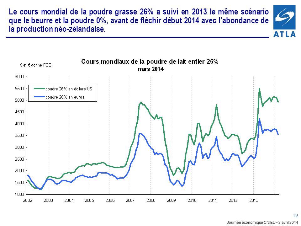 Journée économique CNIEL – 2 avril 2014 19 Le cours mondial de la poudre grasse 26% a suivi en 2013 le même scénario que le beurre et la poudre 0%, avant de fléchir début 2014 avec labondance de la production néo-zélandaise.