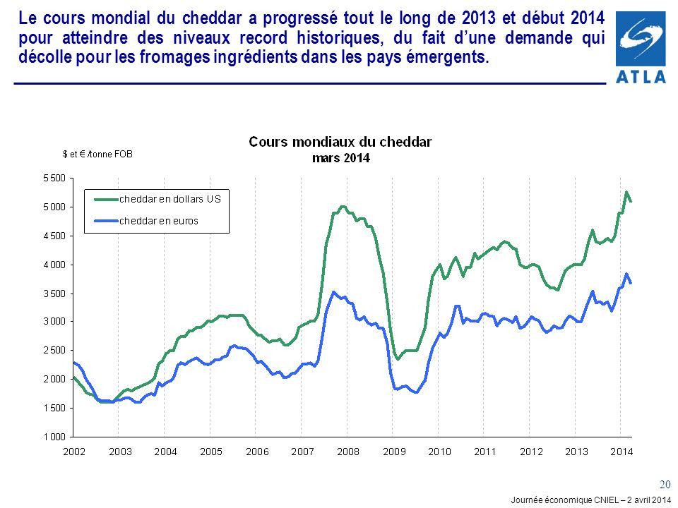 Journée économique CNIEL – 2 avril 2014 20 Le cours mondial du cheddar a progressé tout le long de 2013 et début 2014 pour atteindre des niveaux record historiques, du fait dune demande qui décolle pour les fromages ingrédients dans les pays émergents.