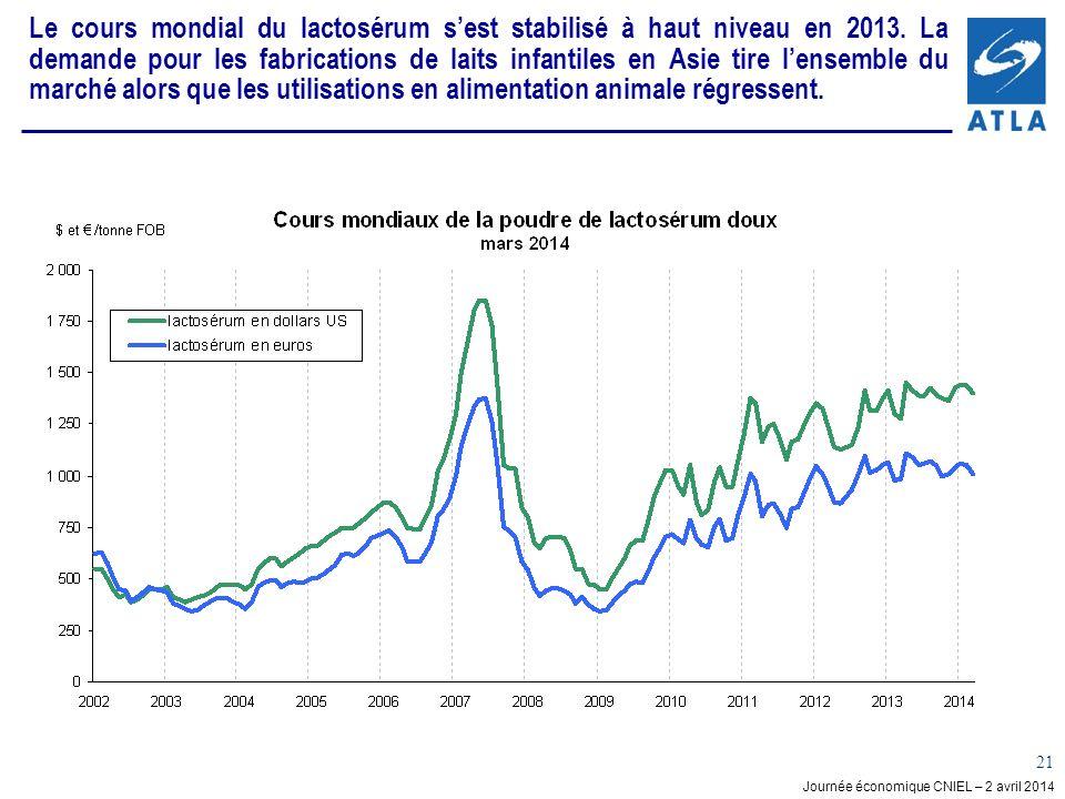 Journée économique CNIEL – 2 avril 2014 21 Le cours mondial du lactosérum sest stabilisé à haut niveau en 2013. La demande pour les fabrications de la