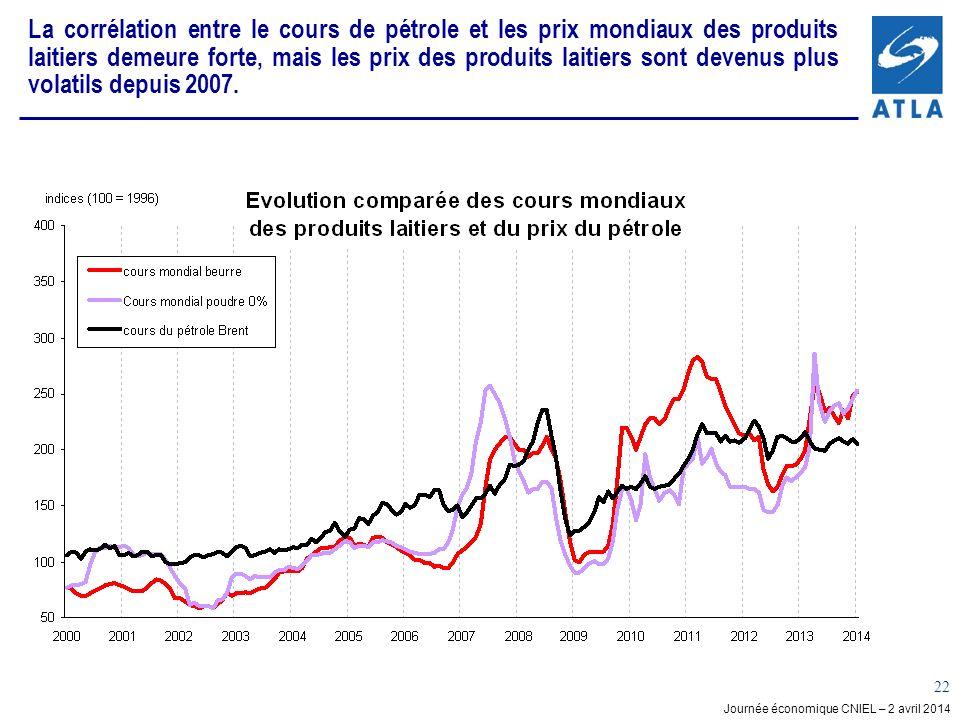 Journée économique CNIEL – 2 avril 2014 22 La corrélation entre le cours de pétrole et les prix mondiaux des produits laitiers demeure forte, mais les prix des produits laitiers sont devenus plus volatils depuis 2007.