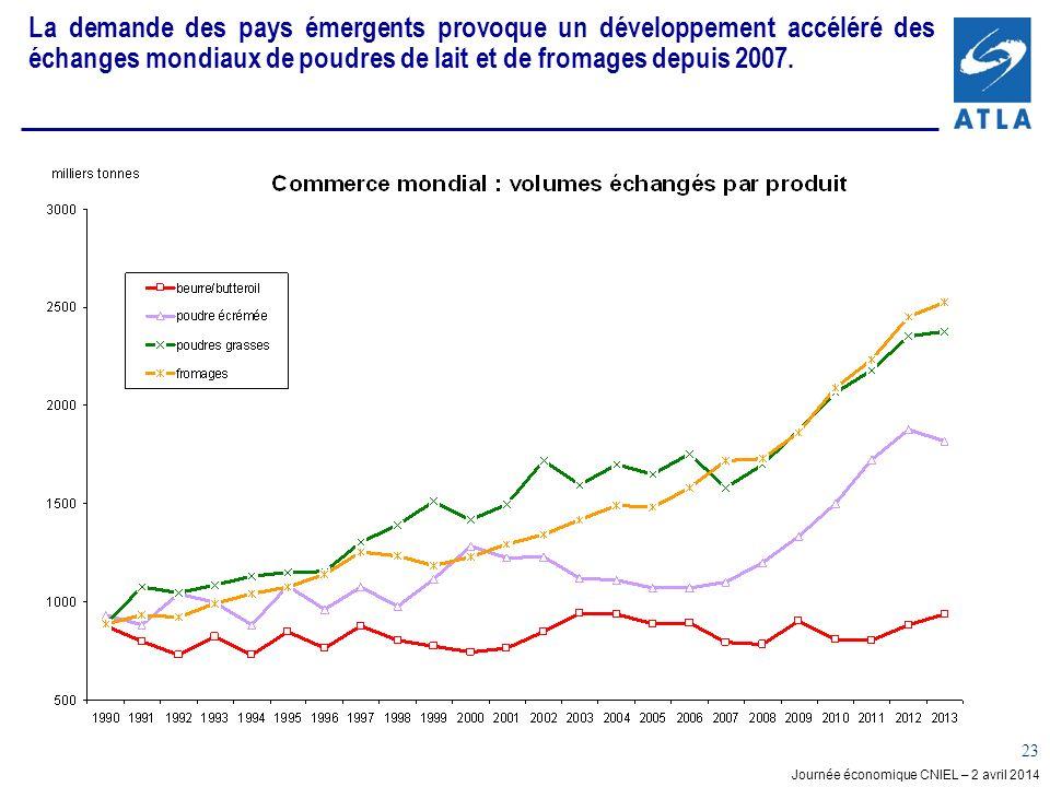 Journée économique CNIEL – 2 avril 2014 23 La demande des pays émergents provoque un développement accéléré des échanges mondiaux de poudres de lait et de fromages depuis 2007.