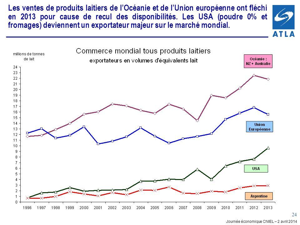 Journée économique CNIEL – 2 avril 2014 24 Les ventes de produits laitiers de lOcéanie et de lUnion européenne ont fléchi en 2013 pour cause de recul des disponibilités.
