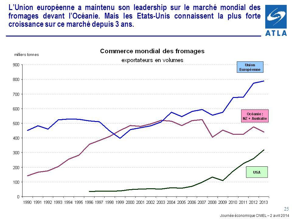 Journée économique CNIEL – 2 avril 2014 25 LUnion européenne a maintenu son leadership sur le marché mondial des fromages devant lOcéanie. Mais les Et