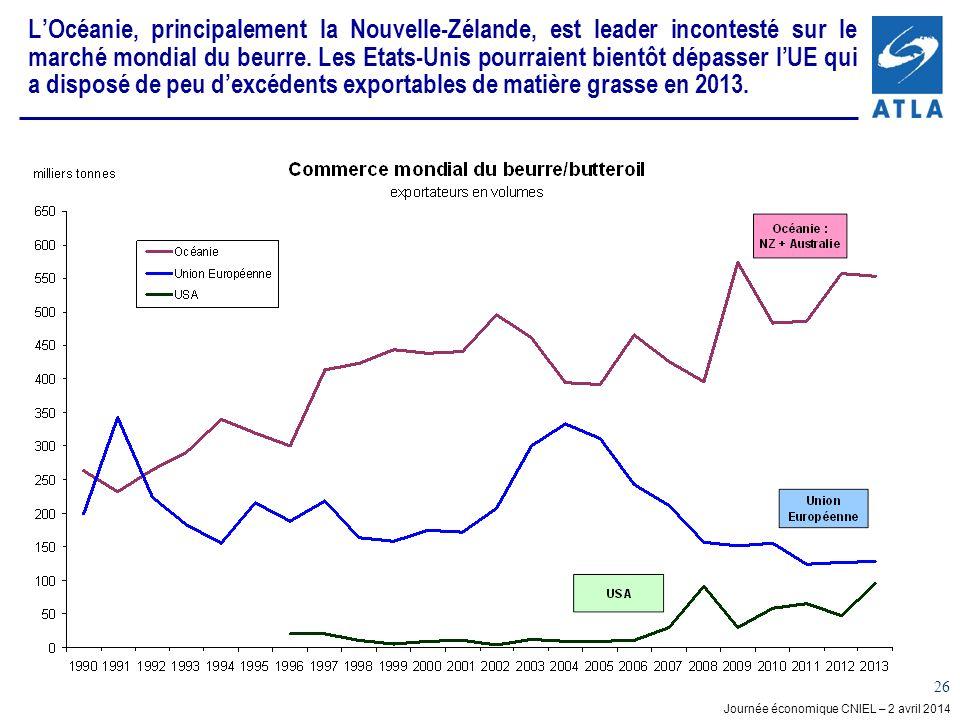 Journée économique CNIEL – 2 avril 2014 26 LOcéanie, principalement la Nouvelle-Zélande, est leader incontesté sur le marché mondial du beurre.